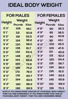body weight charts