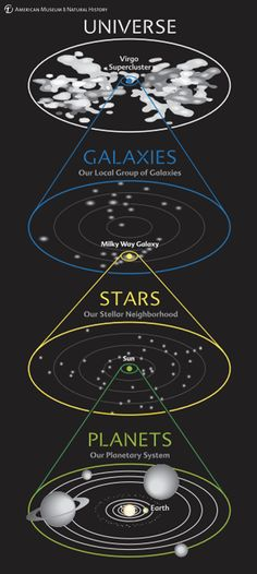 This diagram shows our address in the Cosmos at a glance. We see our planetary system around the Sun, our stellar neighborhood in our galaxy, our galaxy in the local group of galaxies, and our group in the entire universe.