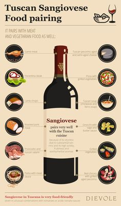 Are you a fan of #Sangiovese? If that's the case, then you will definitely want to see this Sangiovese pairing graphic to bring out the best #flavors in your meal!