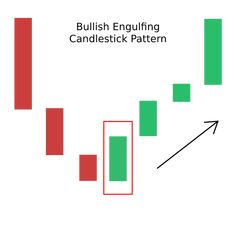 Stocks And Shares, Bookkeeping Business, Candlestick Chart, Forex Trading, Candlesticks, Investing, Knowledge, Models, Patterns