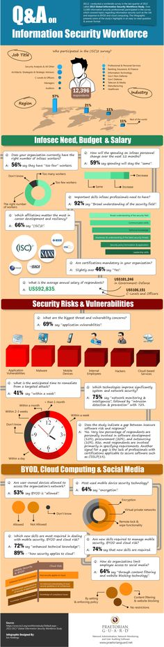 INFOGRAPHIC: Information Security Workforce