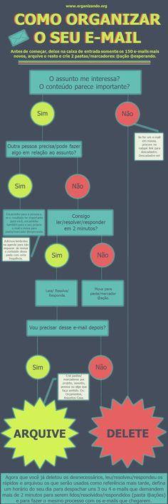 Infográfico para organizar definitivamente o seu e-mail