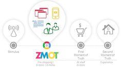 zmot-google-marketing