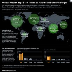 Global Wealth Tops $135 Trillion as Asia-Pacific Surges - Bloomberg