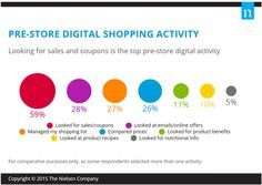 Although the purchase volume of in-store transactions remains dominant (well over 90 percent of consumer purchases are concluded in a physical store), digital pre-store shopping tools are becoming ...