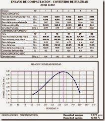 #Descargate Ensayo de Compactación Proctor y Control de Densidad http://ht.ly/Ciif0   #Isoluciones #PlanillasExcel #Suelos