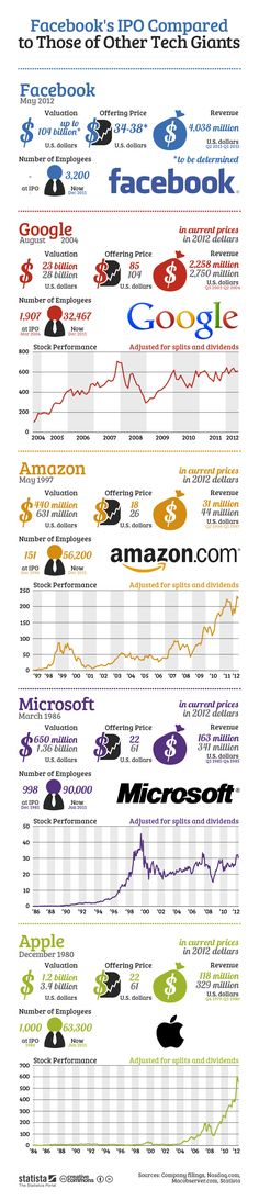 infografias:IPO de Facebook comparada con otras empresas de tecnología