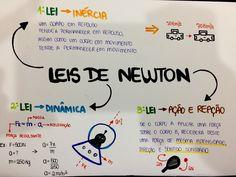 Mapa Mental de Física : Leis de Newton