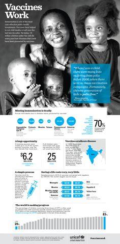 Vaccines Work   UNICEF   Disease prevention…
