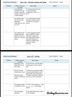 Objective Led Planning in Practice – Rock My Classroom Play Based Learning, Early Learning, Observation Examples, Continuous Provision Eyfs, Child Care Resources, Child Plan, Emergent Curriculum, Early Years Classroom, Eyfs Classroom