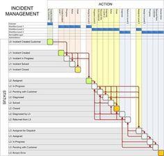 ServiceGrid Article - Incident Management - DocWiki Safety Management System, Change Management, Risk Management, Business Management, Business Planning, Process Chart, Process Map, Process Flow, Information Technology Services