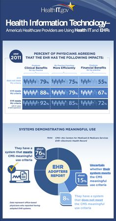 A Health Information Technology Infographic from HealthIT: http ...