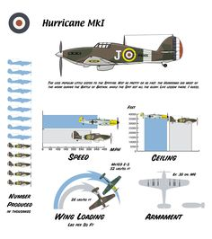 Wings in the sky Ww2 Aircraft, Fighter Aircraft, Military Jets, Military Aircraft, Hawker Tempest, Hawker Hurricane, P51 Mustang, Ww2 Planes, Trains