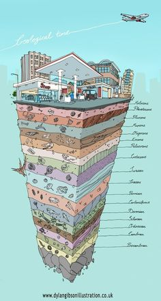 """I don't completely agree with the science behind """"Geological Time"""", but I love this illustration to show time changes in one spot. R could use this in history or science Earth And Space Science, Science And Nature, Science Classroom, Teaching Science, Science Notes, Science Notebooks, Science Education, Earth Science Activities, Earth Science Lessons"""