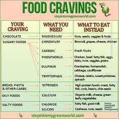 Food craving chart