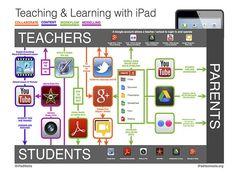 Diferentes herramientas para utilizar los iPad en el aula. Listado de aplicaciones para las diferenes áreas de Primaria y Secundaria. #mlearning_INTEF