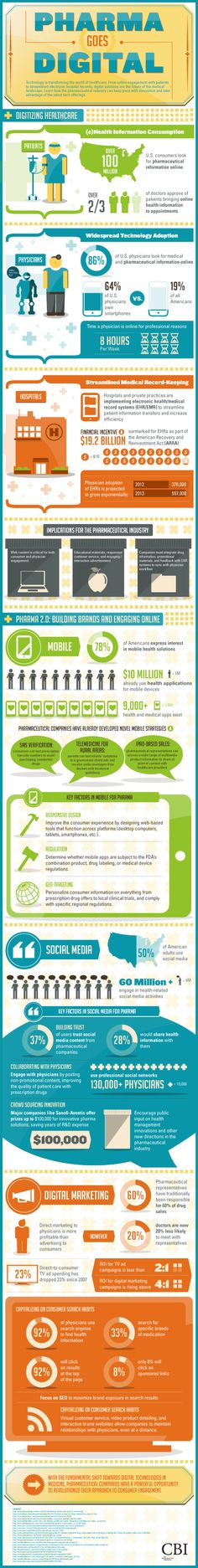 How Can Pharma Marketing Go Digital, Mobile And Social? #HCSM #infographic