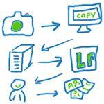 Workflow: Orde scheppen in de chaos - Photofacts