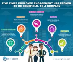 It's the emotional commitment an employee has to the company's goals, resulting in the use of one's own initiative and resourcefulness. Good Employee, Employee Engagement, Infographics, Innovation, Passion, Goals, How To Make, Infographic, Info Graphics