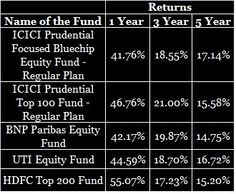 Best 5 large Cap Equity Mutual Funds in India for FY 2014-2015