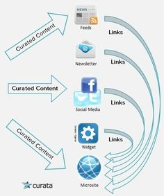 Content Curation Guidelines for Where to Share | Content Curation Tools | Scoop.it