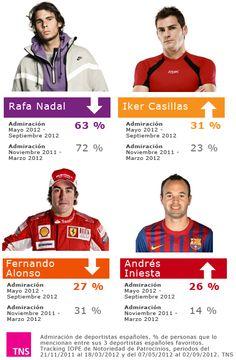 Rafael Nadal sigue siendo el deportista español más admirado por la población española  #TrackingIOPE #notoriedadTNS http://www.tns-global.es/actualidad/noticias/rafa-nadal-continua-siendo-el-deportista-espanol-mas-admirado-por-la-poblacion-espanola(394)/