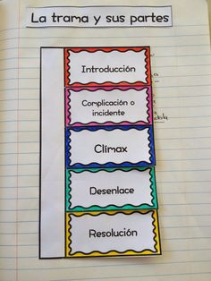 I'm pinning this for the 'foldable' learning ideas (not content.) Learning in Two Languages : Interactive Notebooks in Spanish Dual Language Classroom, Bilingual Classroom, Bilingual Education, Spanish Classroom, Teaching Spanish, Spanish Teacher, Spanish Interactive Notebook, Interactive Notebooks, Spanish Anchor Charts
