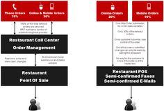 Order management comparison