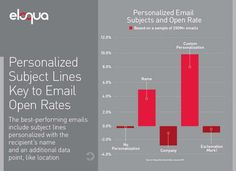 Personalised subject lines are key to open rates