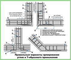 Картинки по запросу фундамента для двухэтажного дома