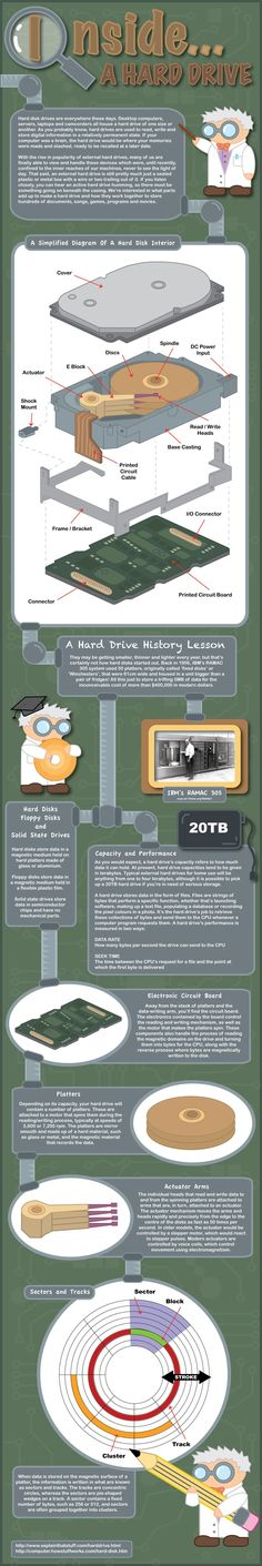 What's Inside A Hard Drive | Infographic