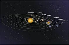 La Tierra no Gira Alrededor del Sol- Nassim Haramein Planeta Venus, Solar System Wallpaper, Wallpaper Pc, Author, Education, Movie Posters, Space, Drugs, Illustrations