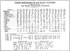 Philippine baybayin chart 2006 7 2009 version philippines tattoo pedro paternos chart of baybayin around the philippines ccuart Image collections