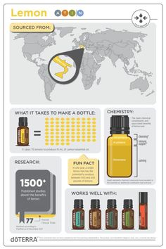 The cleansing, purifying, and invigorating properties of Lemon make it one of the most versatile oils, not to mention the top-selling essential oil that doTERRA offers. Doterra Lemon Oil, Doterra Essential Oils, Essential Oils For Pain, Essential Oil Uses, Citrus Oil, Young Living Oils, Natural Cleaning Products, Fun Facts, Essentials