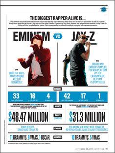 Eminem vs Jay-Z thank ya very much. I love them both but i will always love Em more