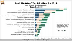 What Email Marketers Are Prioritizing This Year