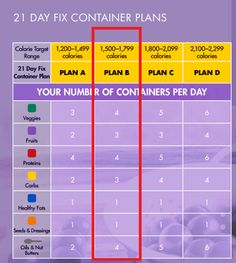 1500-1800 Calorie Meal Plan: The complete 21 day fix eating plan between 1500 and 1800 calories for 2 people and 6 days. This weight loss meal plan is designed for a simple meal prep and budget friendly grocery shopping.