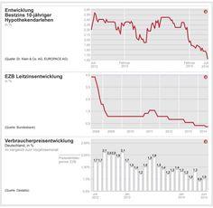 Noch mehr EZB-Geld für Banken - wird die Baufinanzierung für Kunden noch günstiger? - http://www.immobilien-journal.de/finanzierung/noch-mehr-ezb-geld-fuer-banken-wird-die-baufinanzierung-fuer-kunden-noch-guenstiger/