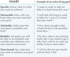 Northern Health Matters — Active living: Every day, your way! Set SMART goals! | http://blog.northernhealth.ca/active-living/active-living-every-day-your-way/