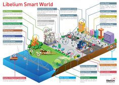How The Internet Of Things Will Create A Smart World - Infographic