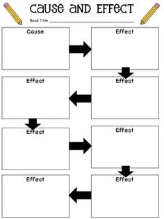 Cause and effect organizer so that students can see how one cause can have many effects. Also, can be adapted that one effect has many causes.