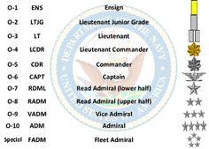 us navy rank insignia DCU - Google Search