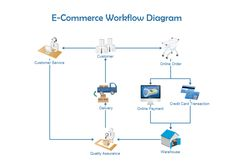 best ecommerce process flowchart template - Google Search Free Business Plan, Business Plan Template Free, Business Planning, Teacher Letter Of Recommendation, Workflow Diagram, Flow Chart Template, Certificate Templates, Online Fashion Boutique