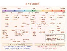 食べ物の陰陽表