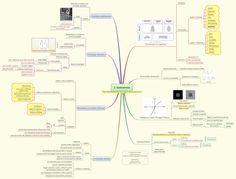 Kahneman Mindmap