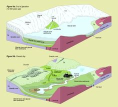 Glacial Landforms: Figure 16a. End of glaciation (12,000 years ago) 16b. Present day