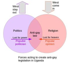 Forces acting on two sets to create anti-gay legislation in Uganda. Pissed Off, Politicians, Uganda, Infographics, Lust, Acting, Religion, Gay, Create
