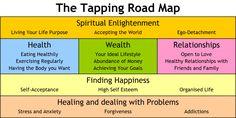 """Diese Tapping Road Map musste ich einfach im Bereich """"Bildmaterial Energy Psychology"""" bereitstellen. Die finde ich wirklich originell. Ich hab´ zwar keine Ahnung wie man die wirklich verwendet aber mit ein bisschen Phantasie und Hausverstand sollte diese Aufgabe zu bewältigen sein. Inspirierend finde ich das Chart allemal."""