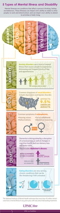 Get the facts about Mental Illness Infographic | Mental Health ...