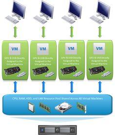 Multi-headed VMWare Gaming Setup - Puget Custom Computers